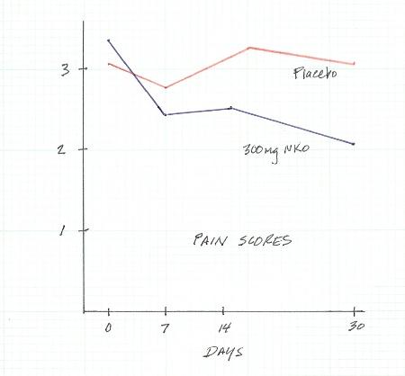nko-graphs-pain-scores.jpg