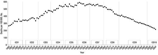 cardiac-death-rates-small.jpg