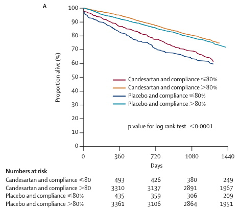 From Lancet (2005); 366(9502):2005-2011