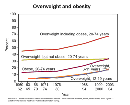 obesity-stats