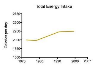 total-energy-intake
