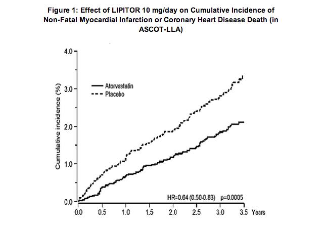 Lipitor_vs_placebo_graph