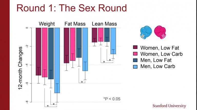 Compliance men vs women low-carb vs low-fat