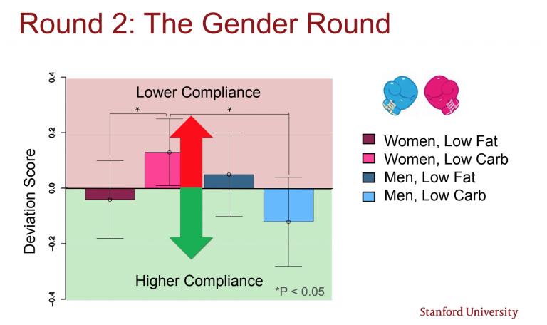 Dietary compliance differences between men & women